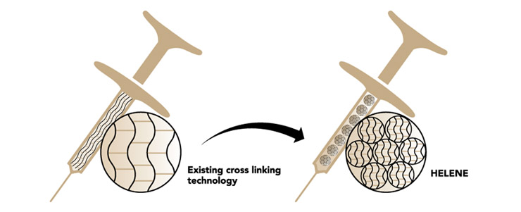 What is Patented Bead Cross Linking Technology?